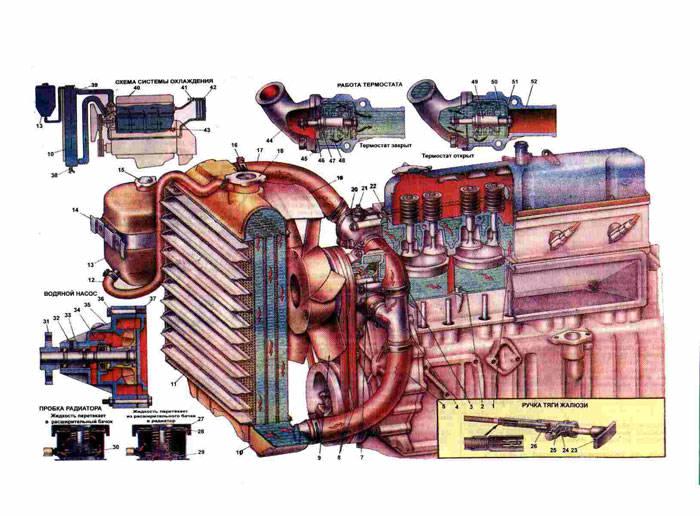 Схема охлаждения двигателя Газ