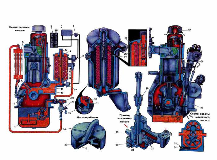 Схема приборов системы смазки