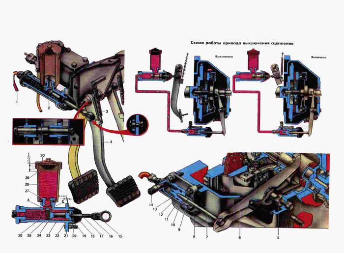 Схема привода сцепления Газ
