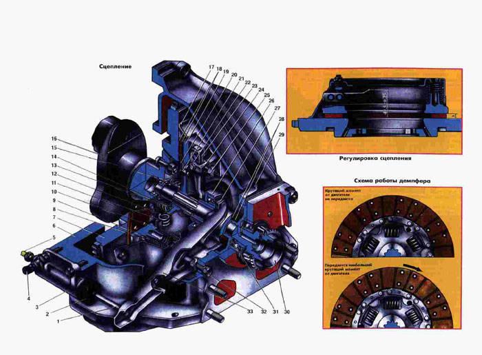 Сцепление Газ 2410