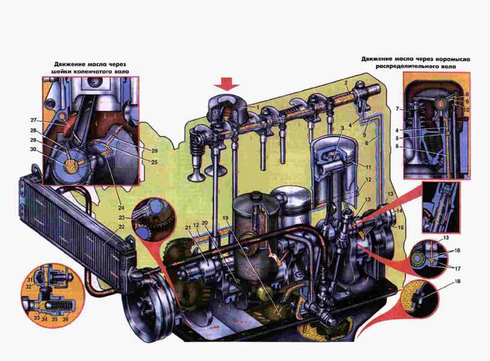 Схема смазки Газ 2410 1.