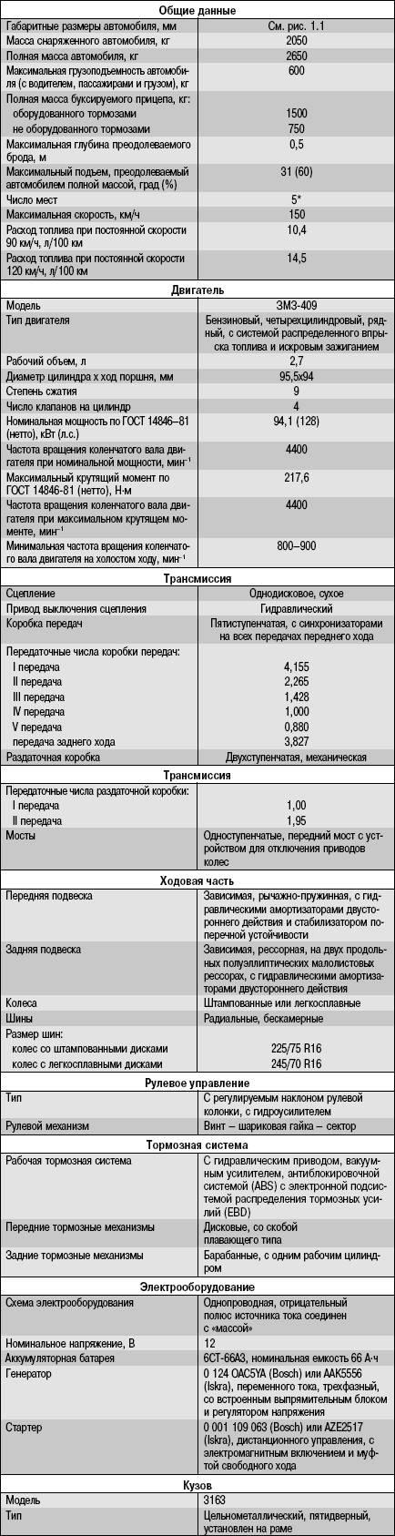Таблица тех. характеристик УАЗ 3163 (uaz patriot)