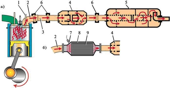 Схема системы выпуска отработавших газов