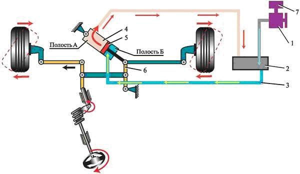 Схема гидроусилителя рулевого управления: