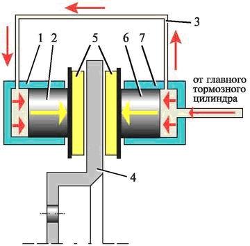 схема работы дискового тормозного механизма