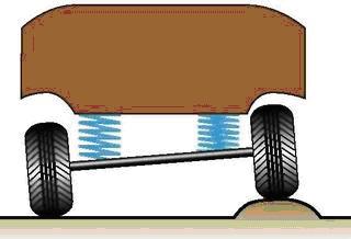 Схема работы зависимой подвески колес автомобиля