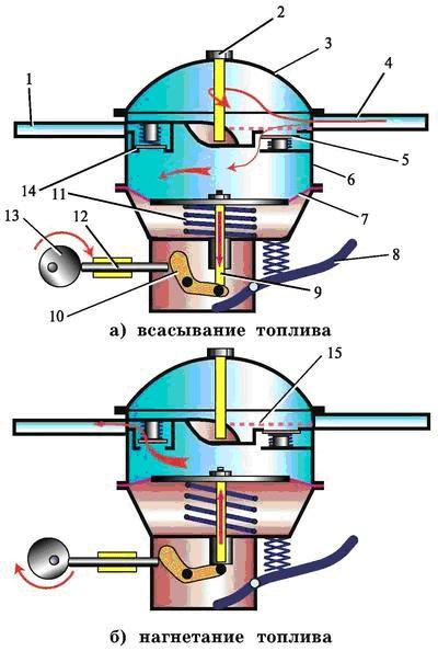 Схема работы топливного насоса