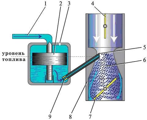 Схема устройства и работы простейшего карбюратора