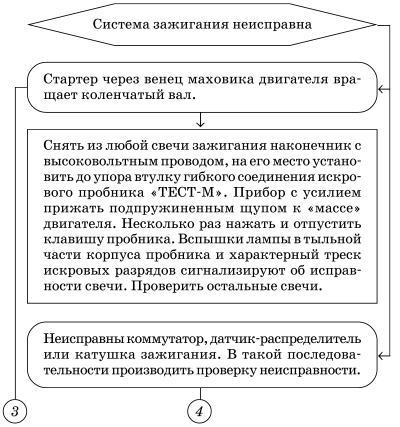 Схема проверки наличия