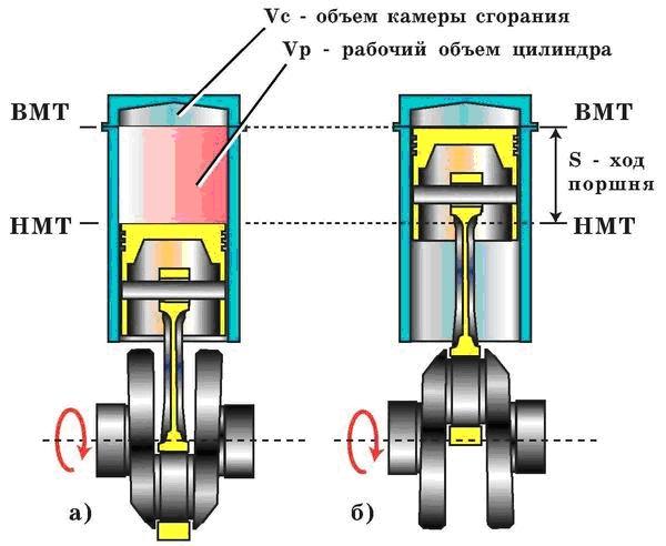 ход поршня и объём цилиндра двигателя
