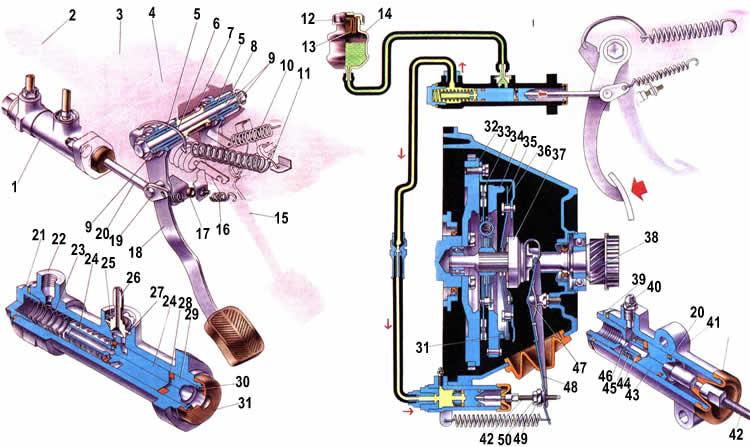Схема привода сцепления Ваз