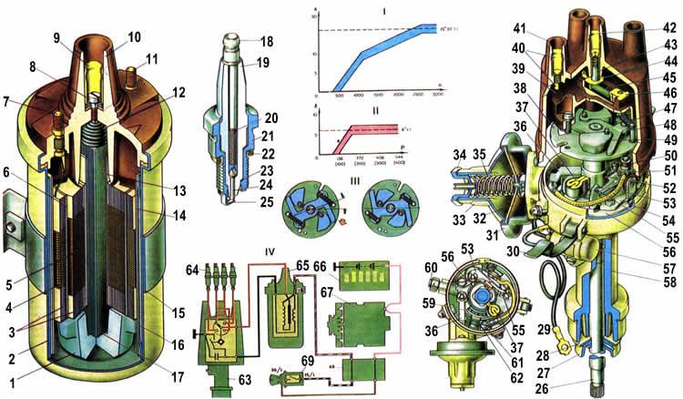 Система зажигания Ваз 2104/