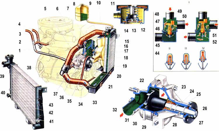 Система охлаждения двигателя.