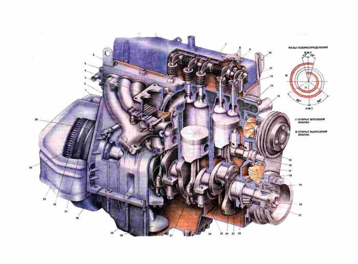 Двигатель Газ 31029