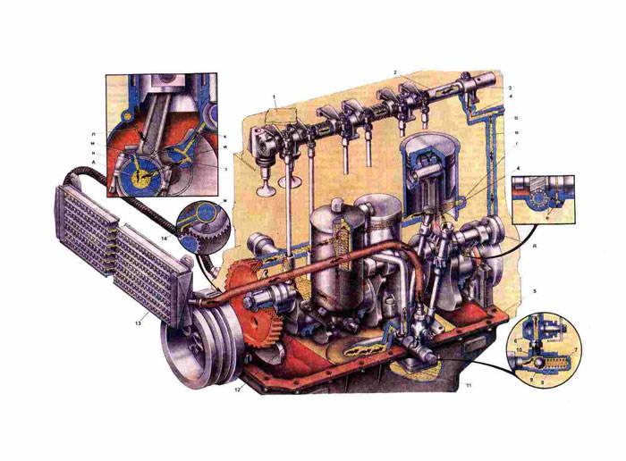 Смазка двигателя Газ 31029