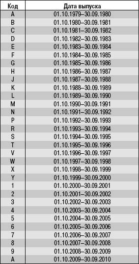 Код модельного года выпуска автомобиля УАЗ 3163 (UAZ Patriot)
