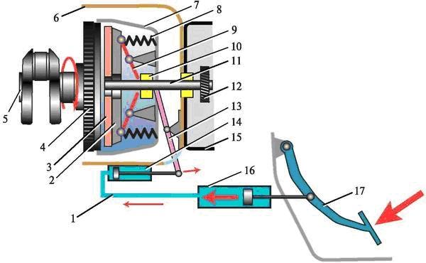 Схема гидравлического привода выключения сцепления и механизма сцепления
