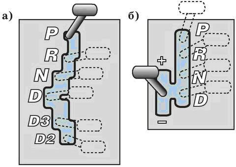 Схема положений рычага селектора автоматической коробки передач