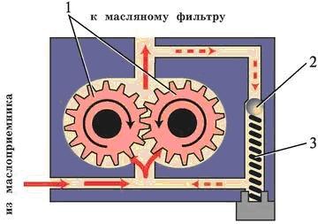 Схема работы масляного насоса