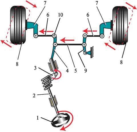 Схема рулевого управления с механизмом типа