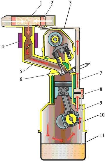 Схема вентиляции картера двигателя
