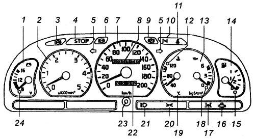 контрольно-измерительные приборы на панели управления