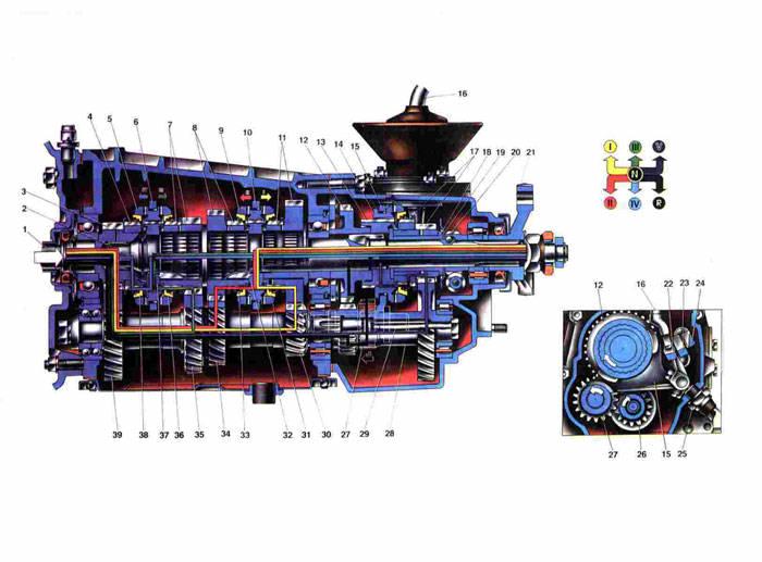 Схема работы 5-ти ступенчатой КПП Ваз 2106