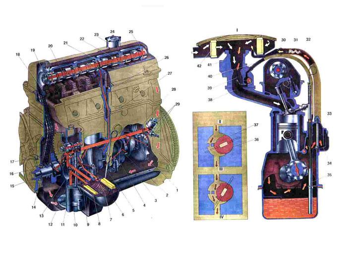 Система смазки двигателя Ваз 2101/2102