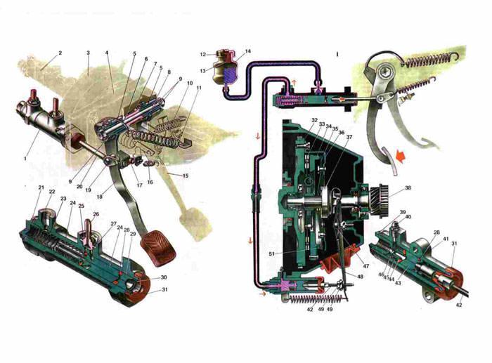 Схема привода сцепления Ваз 2106