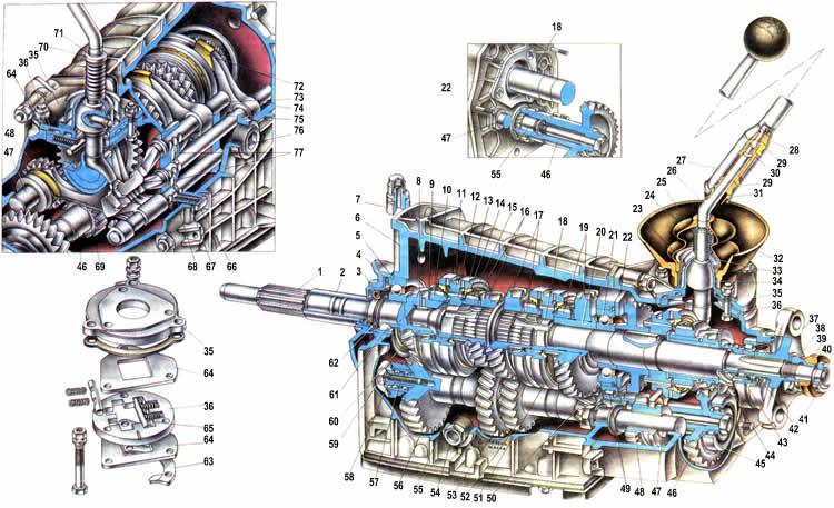 Схема 5-ти ступенчатой КПП Ваз 2104