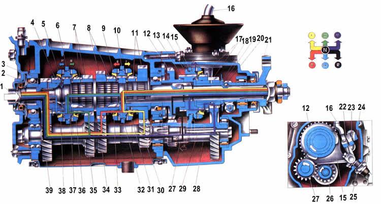 Схема работы 5-ти ступенчатой кпп Ваз 2104
