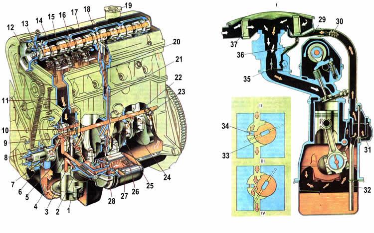 Смазка двигателя Ваз 2104